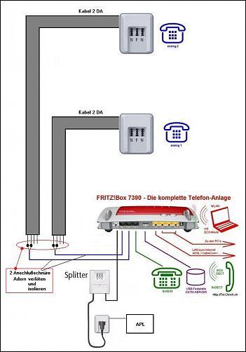 iP basierter Anschluss mit Fritzbox 7390- Schwierigkeiten - Voice ...