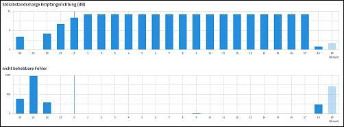 Klicken Sie auf die Grafik für eine größere Ansicht Name:Statistik.jpg Hits:4 Größe:25,8 KB ID:3341