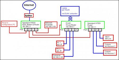 Speedport W10V als zweiten Router verwenden??? - DSL Router Forum
